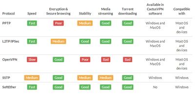 cactusvpn_com comparison protocols