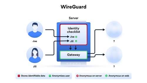 Meilleurs VPN WireGuard 3