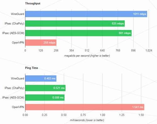 WireGuard - Le nouveau protocole VPN 22
